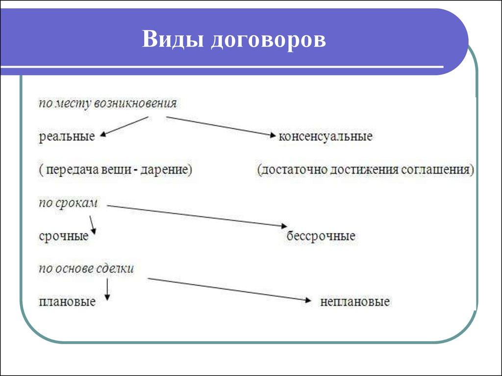 контракты шпаргалка консенсуальные