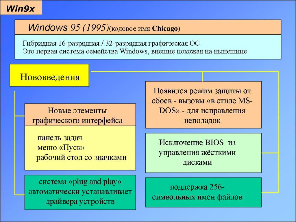 знакомство с windows 7 презентация
