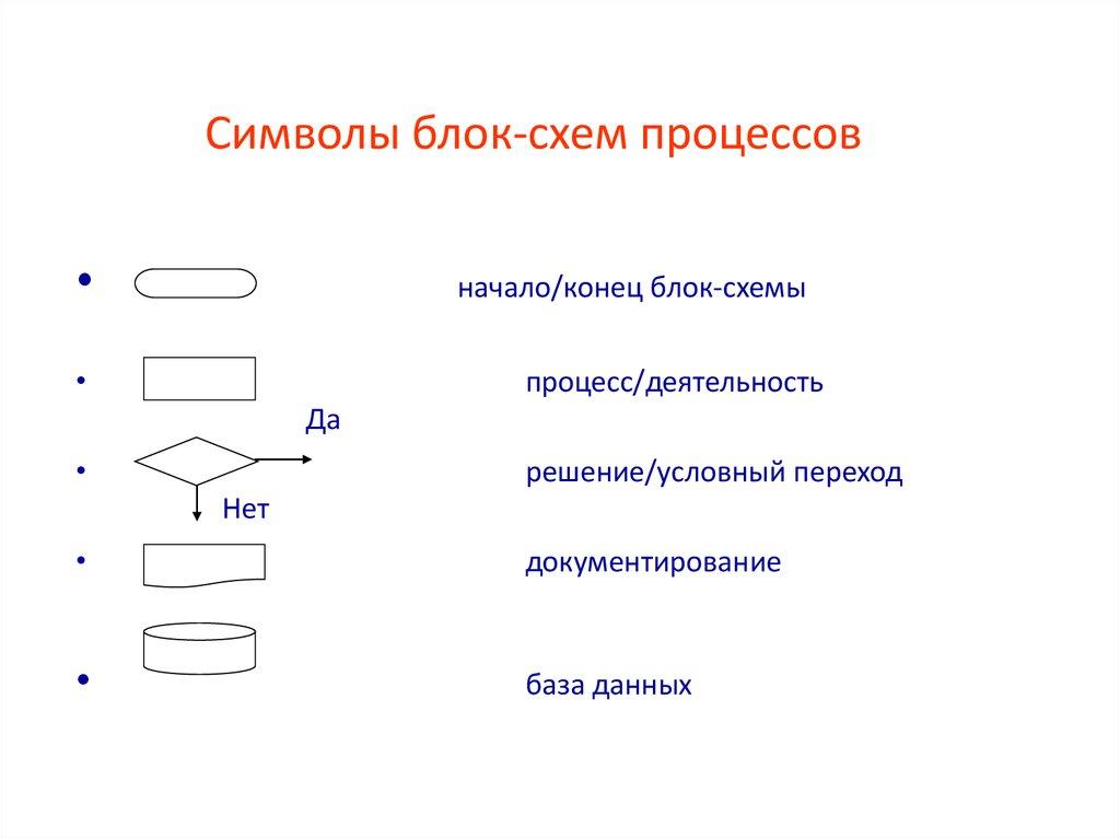Обозначения на блок схеме процесса
