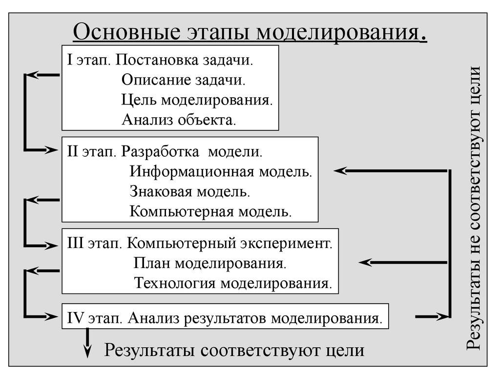 график концептуальной физической и модели: