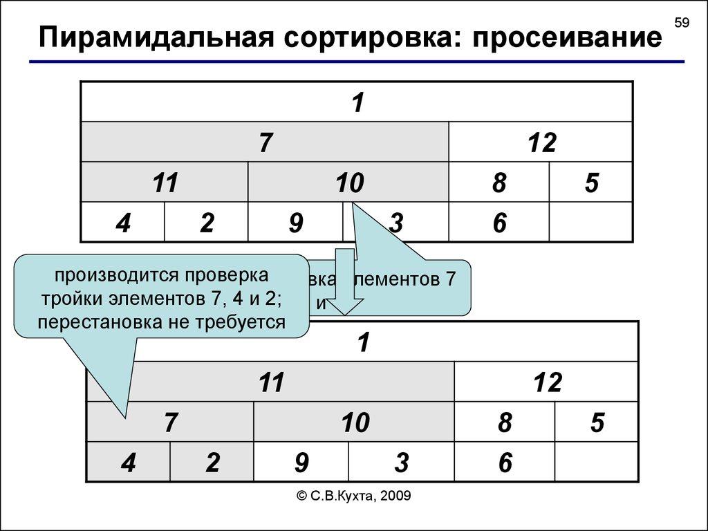 пирамидальный метод сортировки презентация
