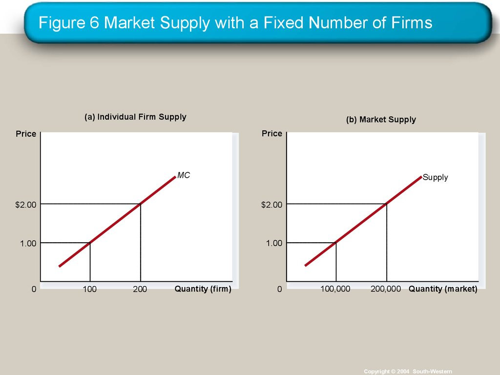 firms in competitive markets   lecture 14