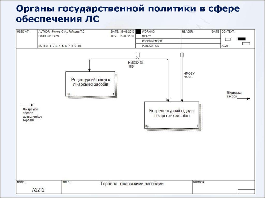 Основы системного проектирования