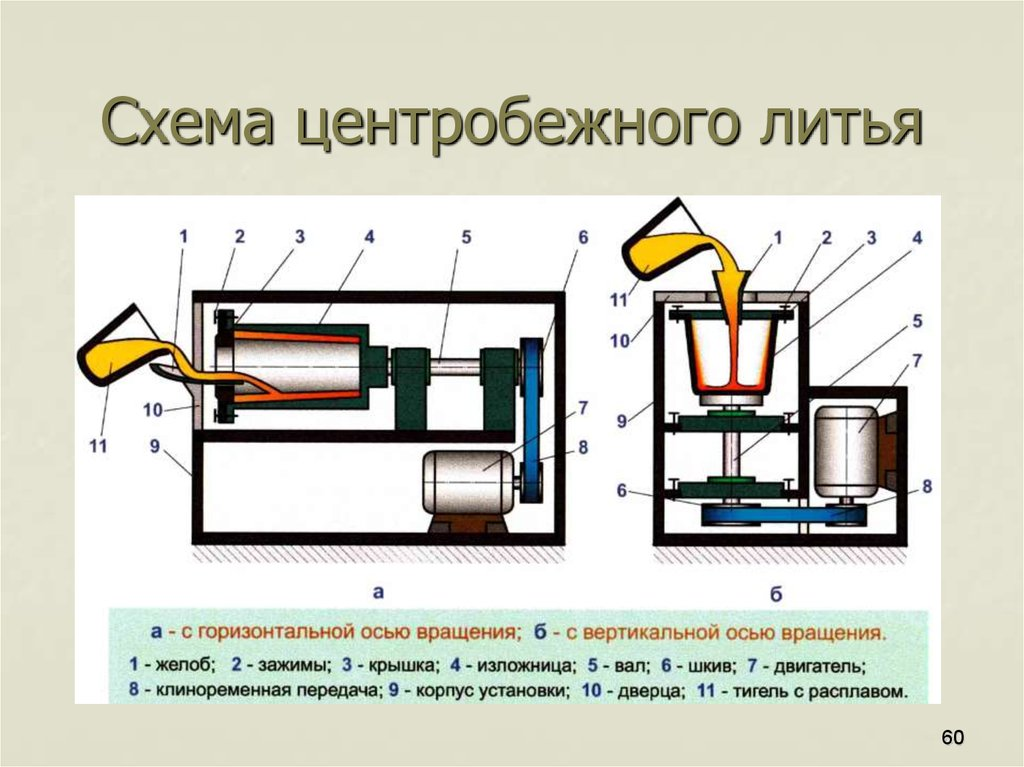 Машина для центробежного литья