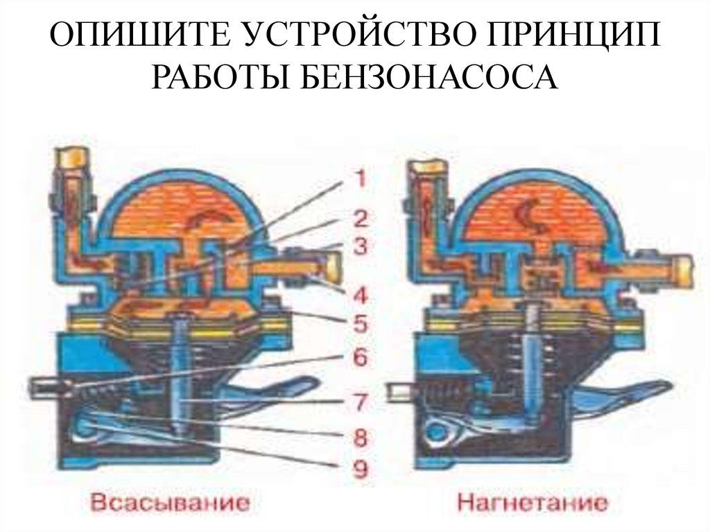 Диагностика работы двигателя ваз