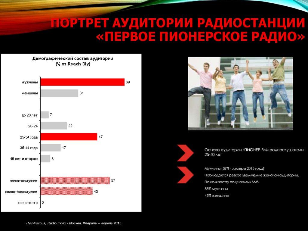 Радиостанции в Перми, Россия / Radio stations in Perm ...