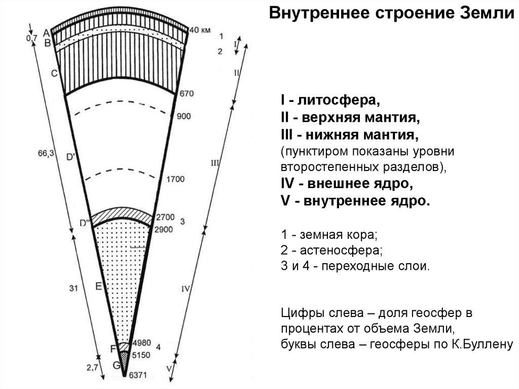 Копирайтинг понятие 2 строение 3 состав