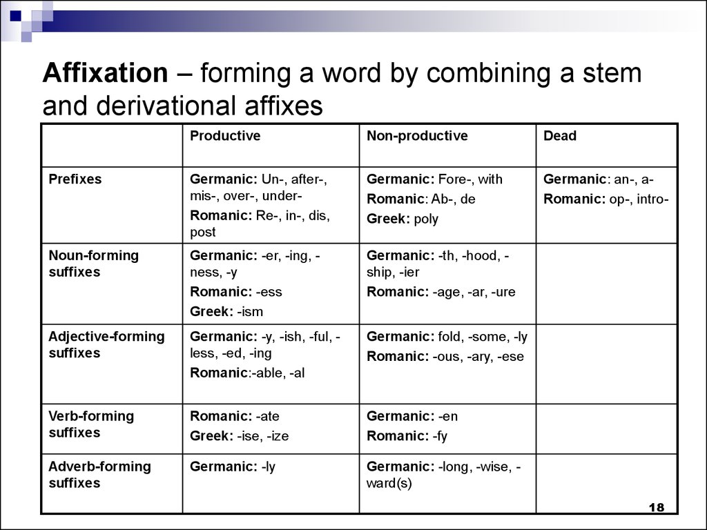 Affixation – forming a word by combining a stem and derivational affixes