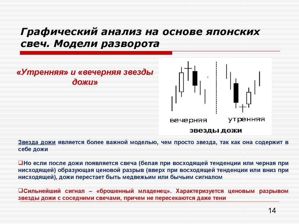 Как сделать графический анализ