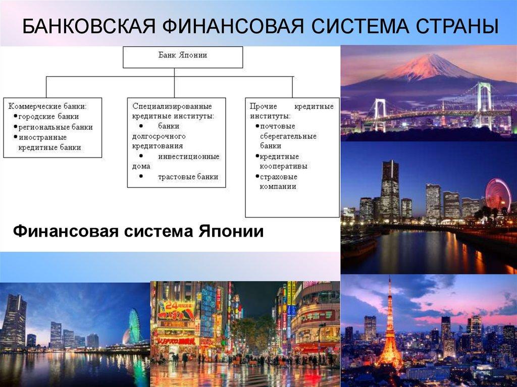 Банковская Система Китая Презентация
