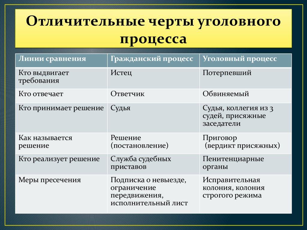 Уголовное и административное право таблица
