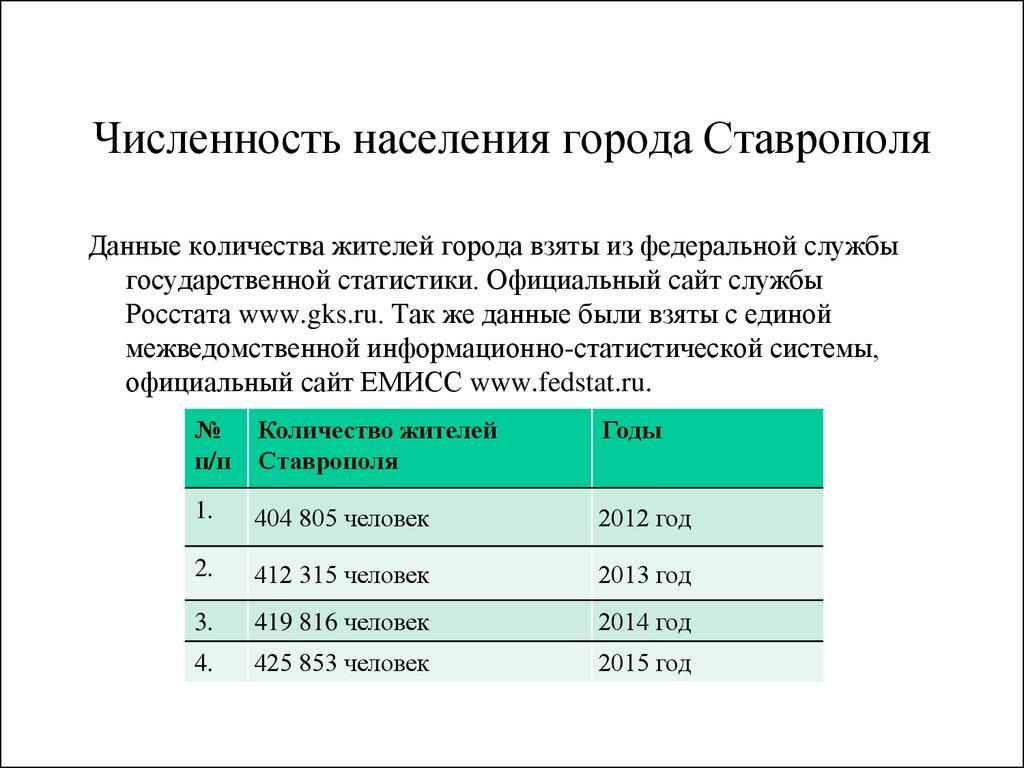 Численность населения республики беларусь (на 1 января; тысяч человек)