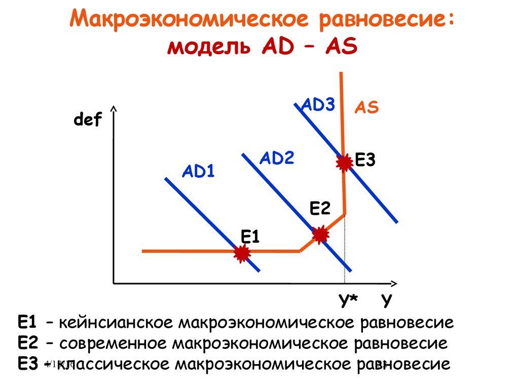 Модели рыночного равновесия график
