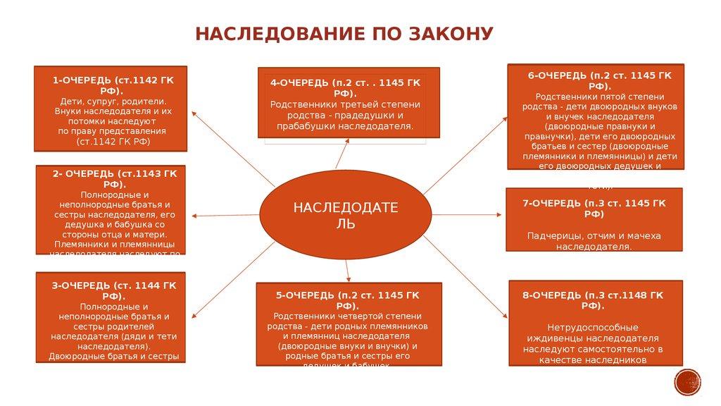 1 очередь наследования по закону гк рф - фото 7