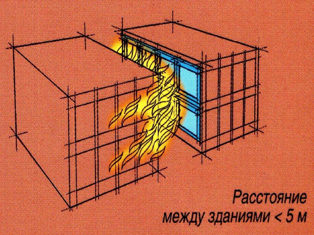 Свод правил системы противопожарной защиты ограничение распространения