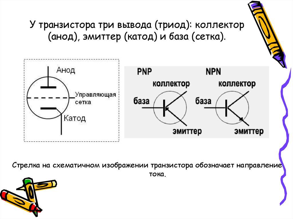 Анод + катод = электролиз