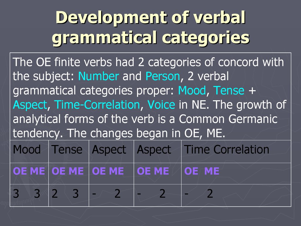 Development of verbal grammatical categories