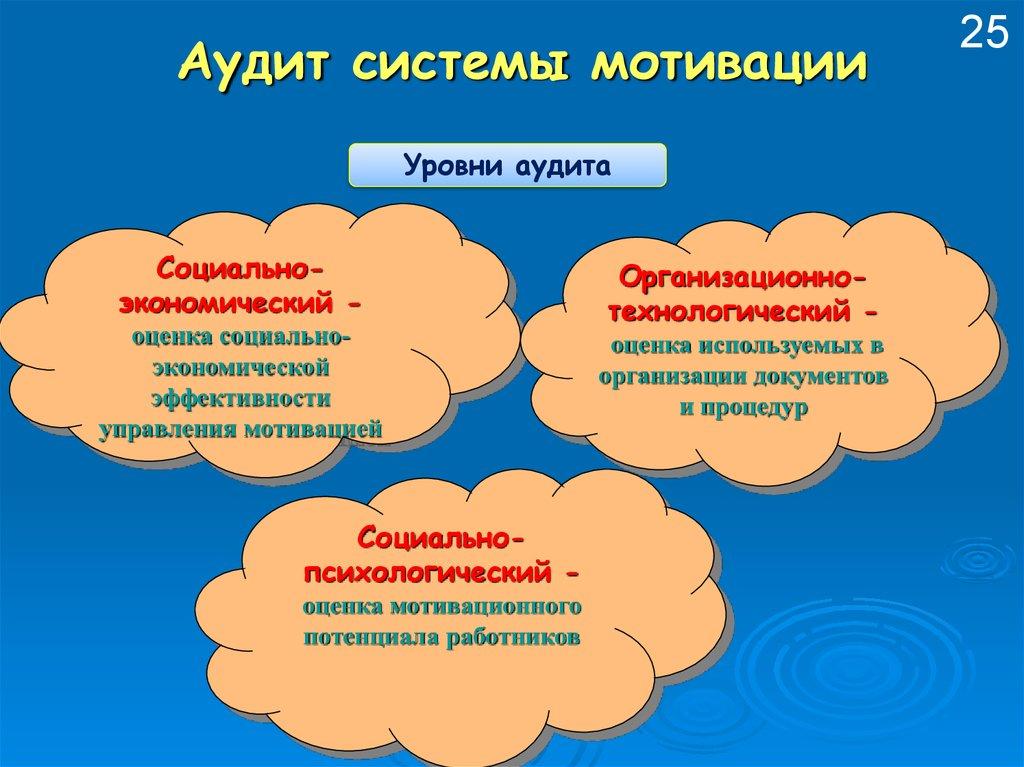 Курсовая работа: Мотивация и результативность организации ...
