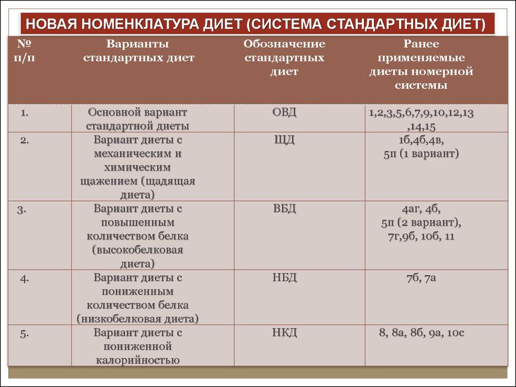 Клиник профи в москве