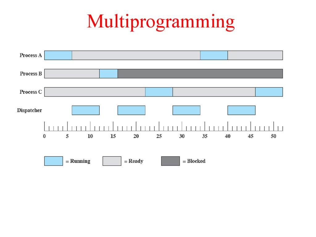 Processes Processes Amp Threads Chapter 3 презентация