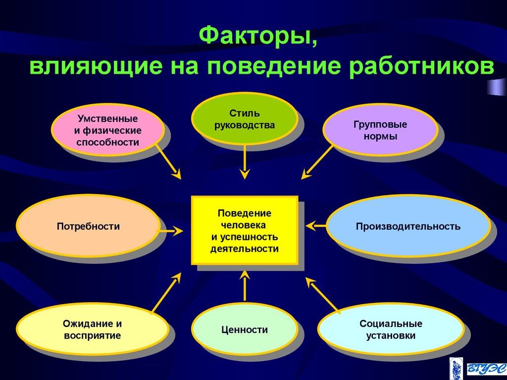 Факторы, влияющие на политическое участие определённые свойства гражданина по
