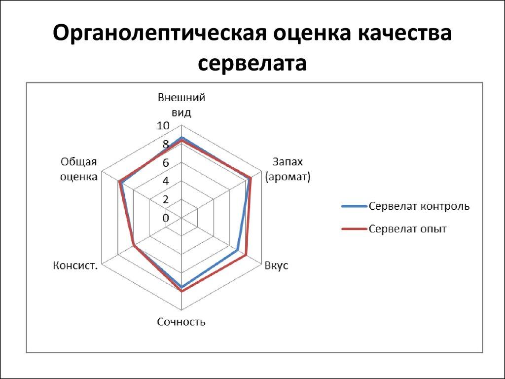 Дипломная работа на тему производство копченых колбас Дипломная работа Колбаса файл n1 doc