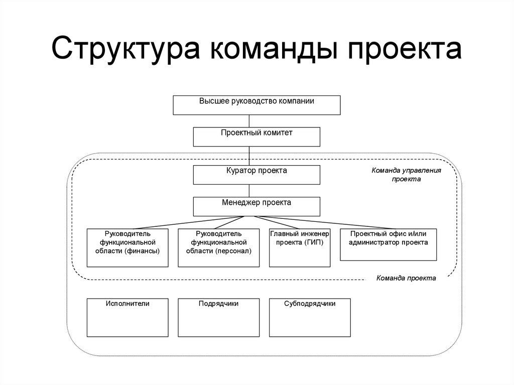 Схемы структур проектов