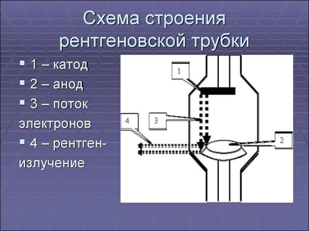 общая схема анализа лучевых изображений
