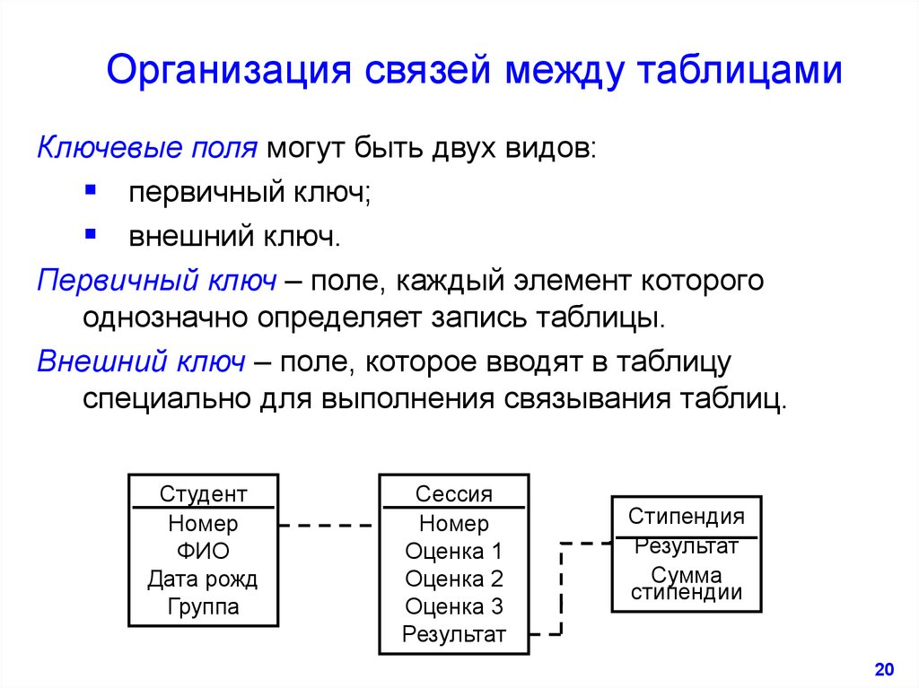 Как сделать связь между таблицами