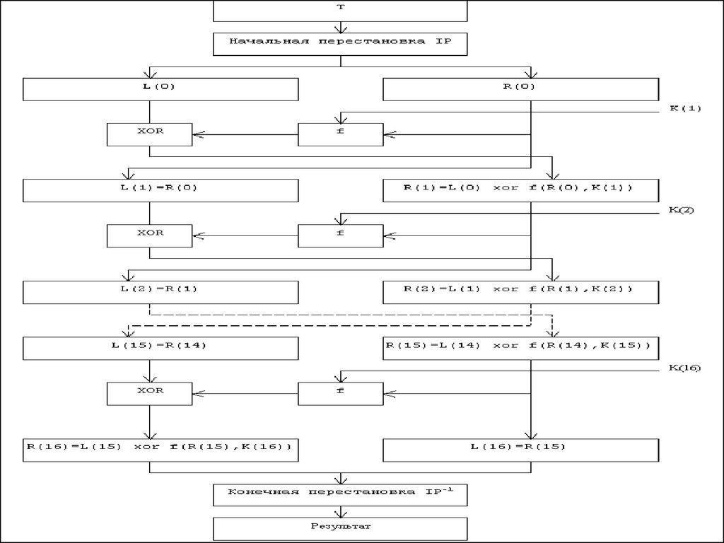 итеративный блочный шифр схема