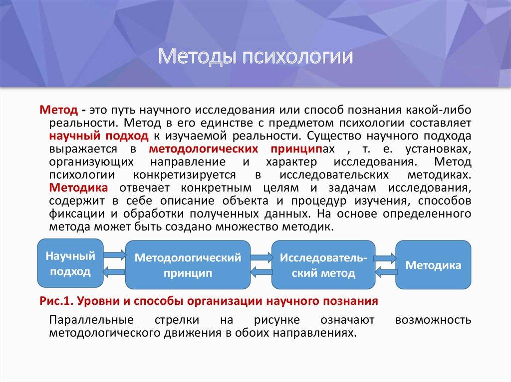 Методы психологии с картинками