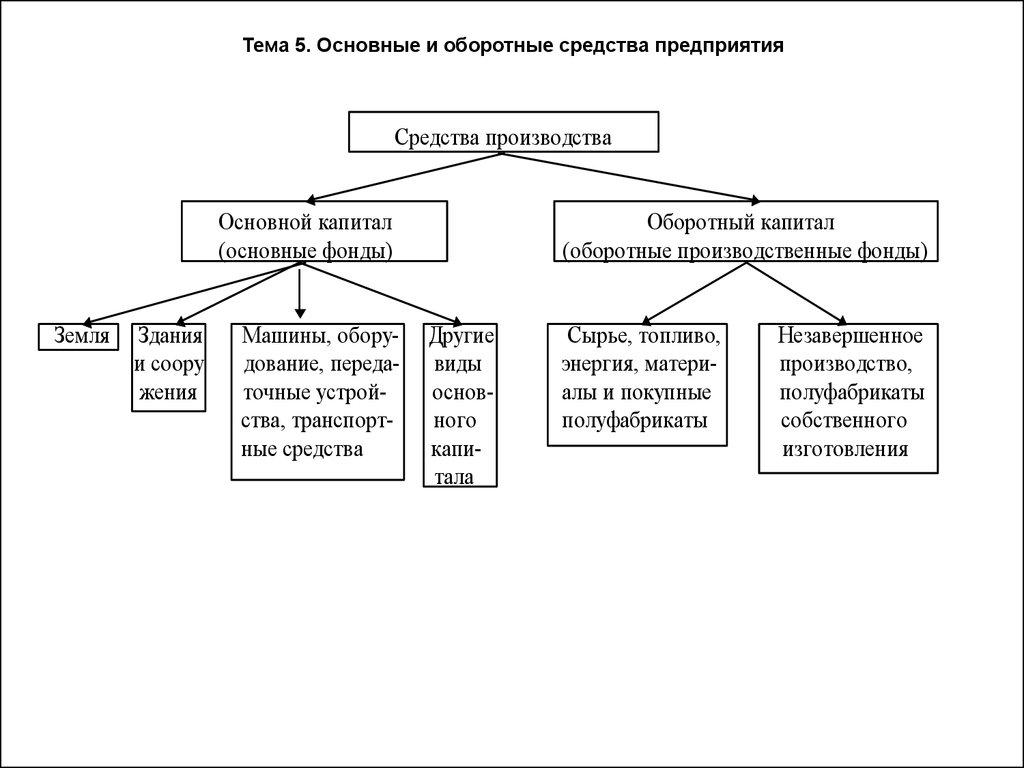 Реферат основные и оборотные фонды предприятия Сборище отборных  22 производственные фонды aupru