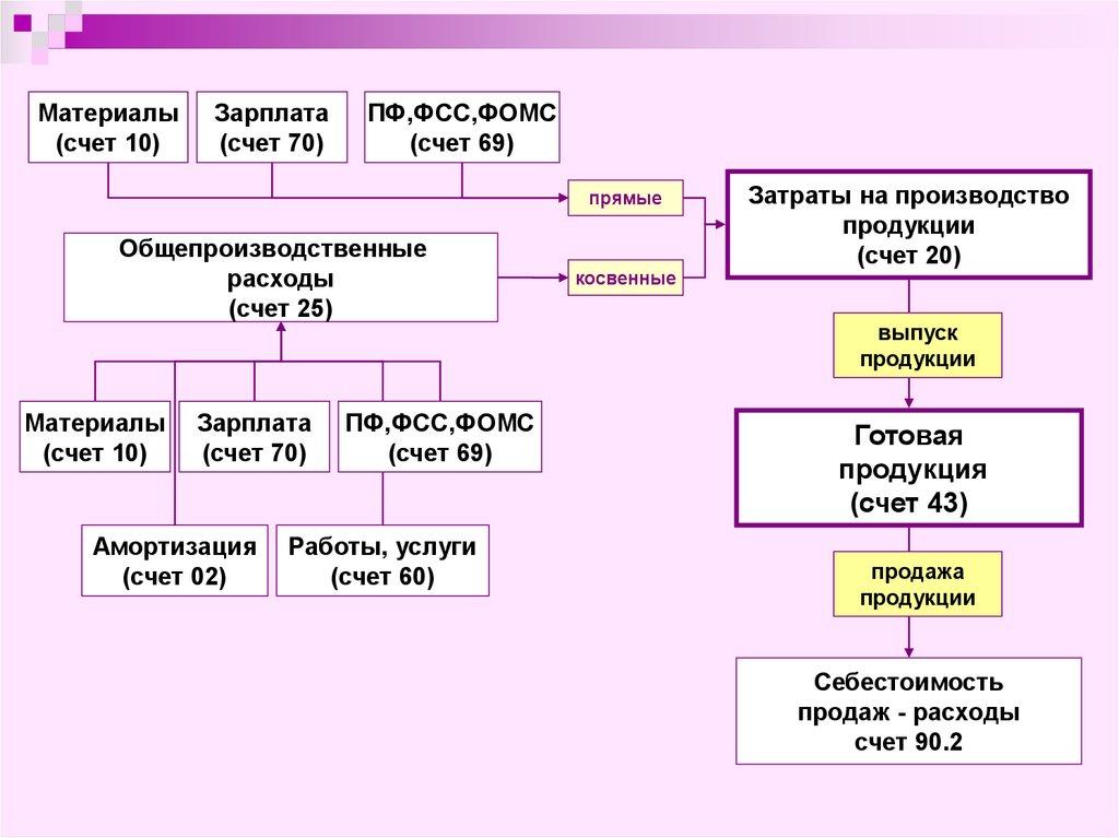 Формы Расчетов с Дебиторами и Кредиторами