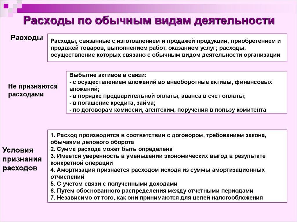 Учет операций связанных с продажами продукции