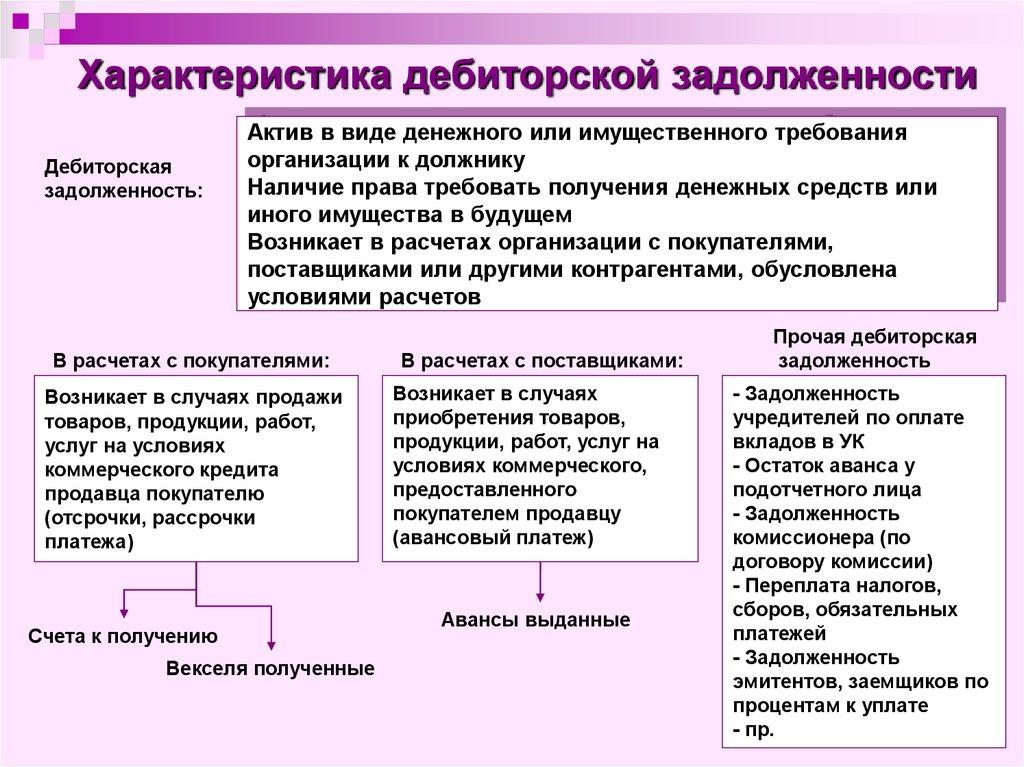 дипломная работа Управление дебиторской и кредиторской  Кредиторская задолженность реферат 2017