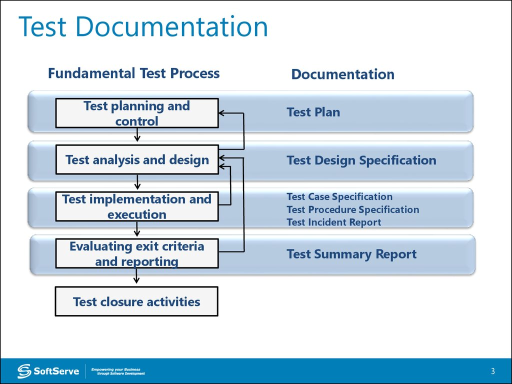 test  documentation overview