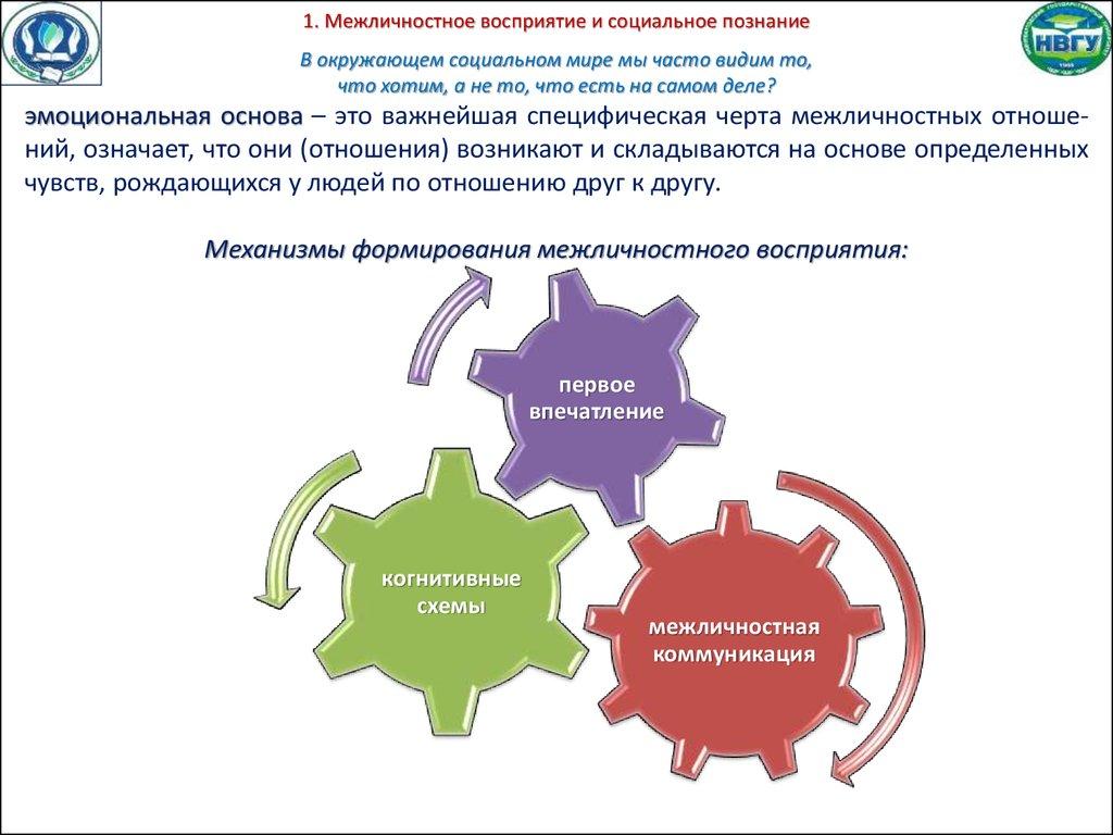 структура межличностного взаимодействия схема