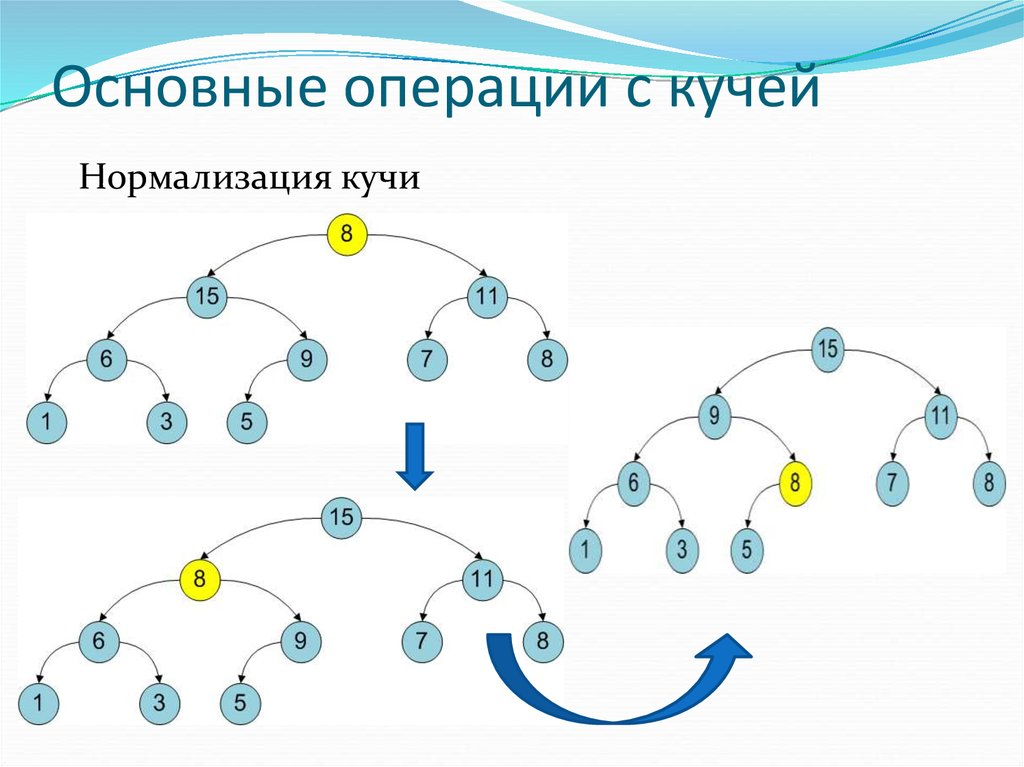 Linked list in details
