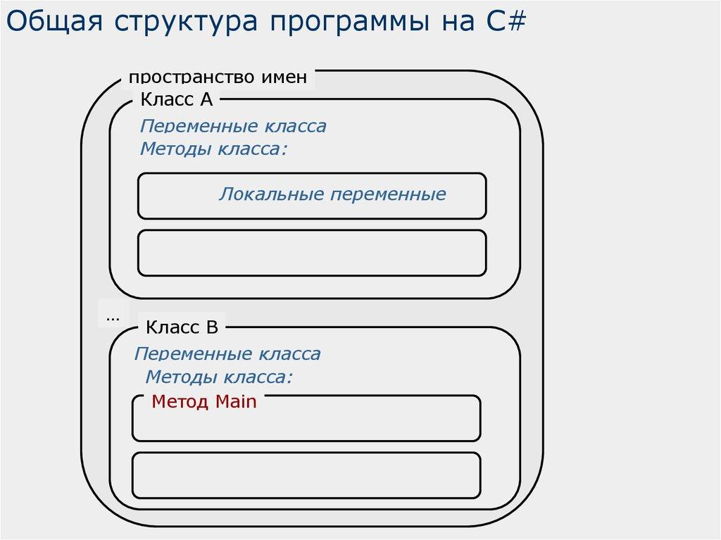 Программа На Алгоритмическом Языке