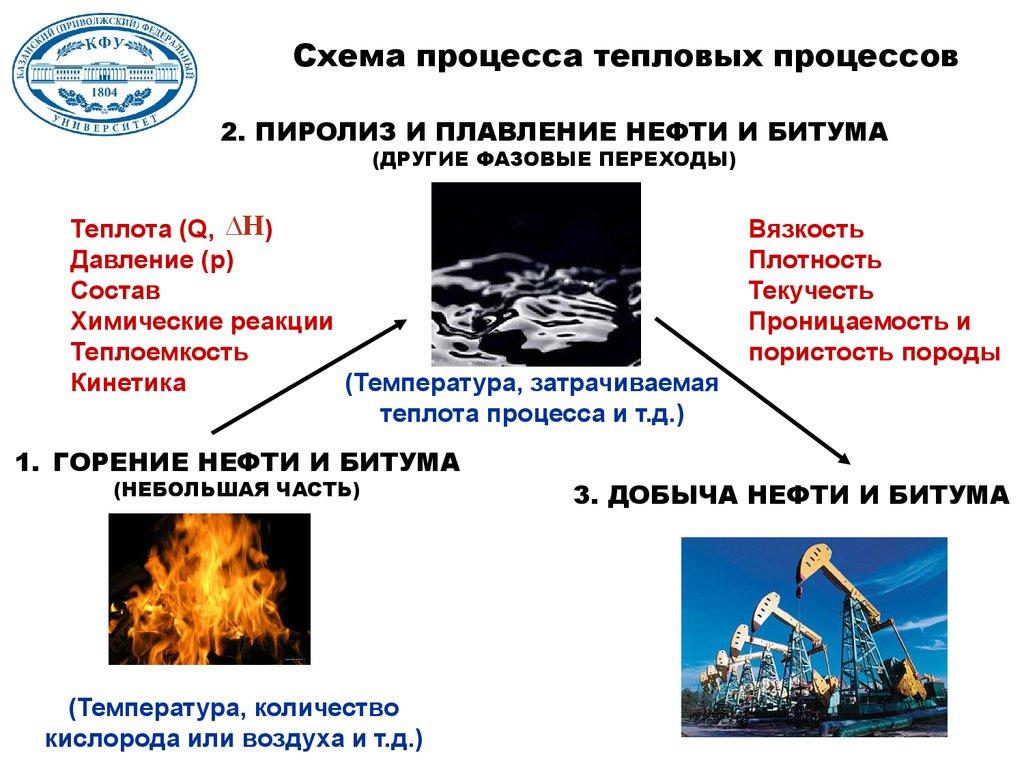 исследования в области кинетики: