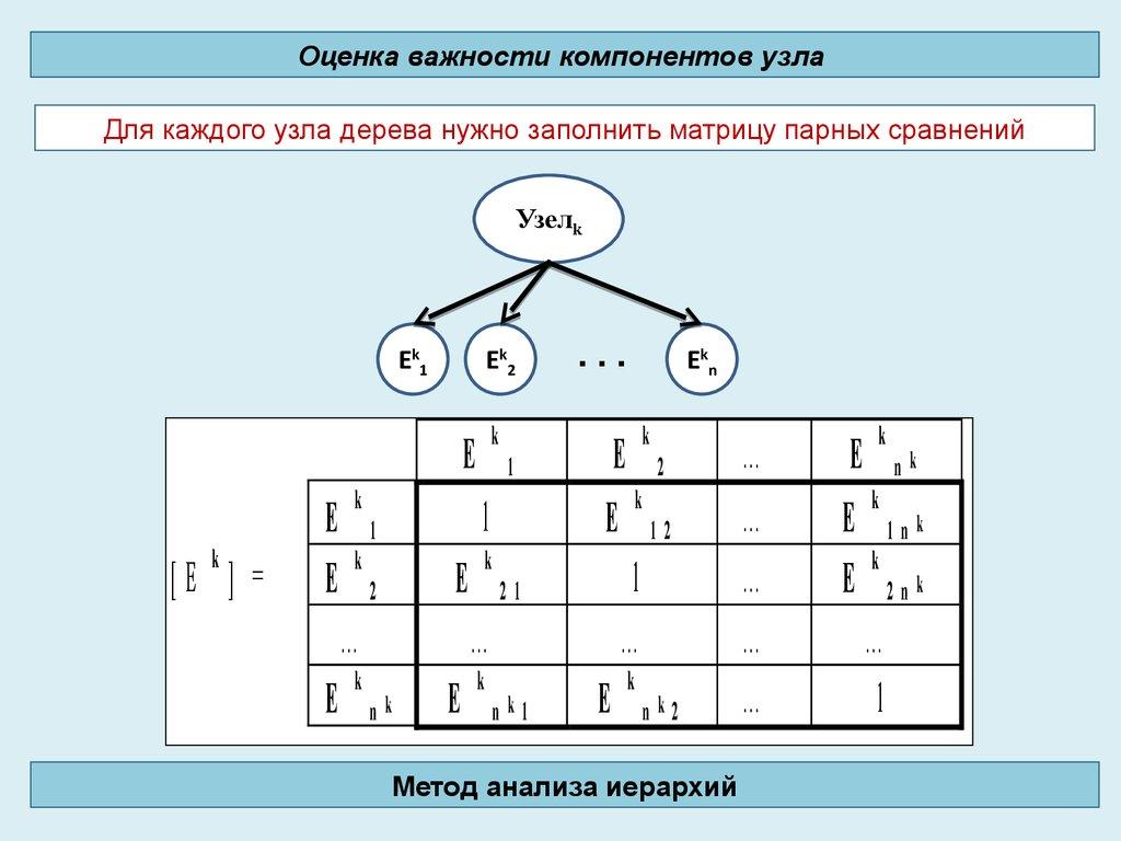 метод дерева целей реферат