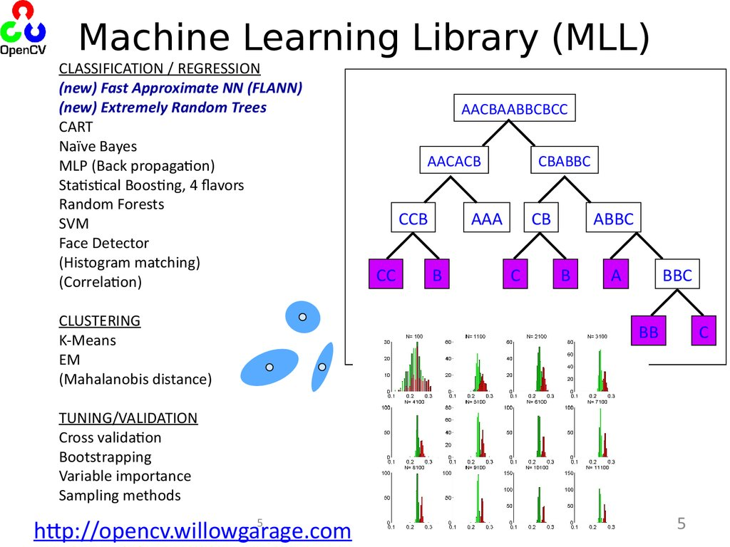 opencv machine learning