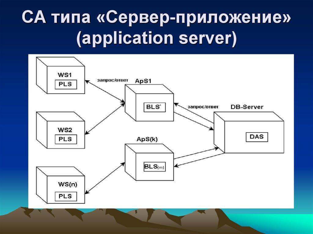 Как сделать сервер для приложения 450