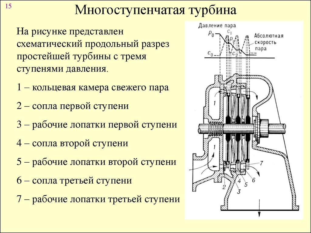 Турбина мятого пара схема