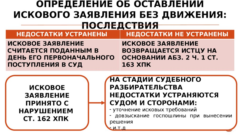 Определение об оставлении заявления без движения expressrating.ru