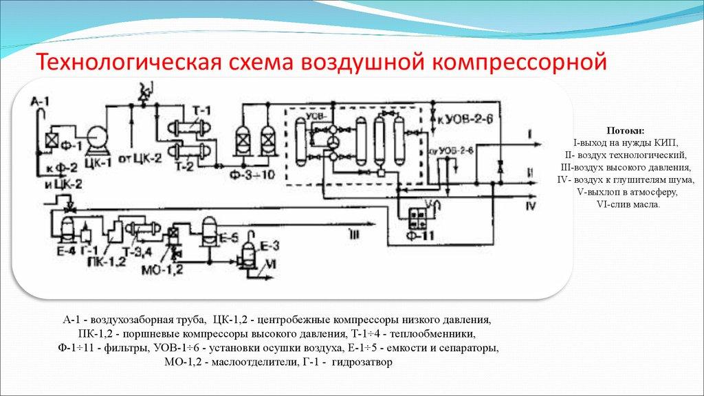 Технологическая схема производства варено копченых колбас