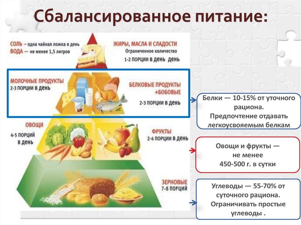 Правильное питание продукты на месяц