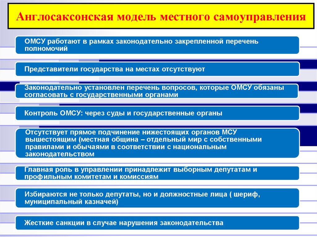 Принципы, определяющие демократические формы организации местного самоуправления