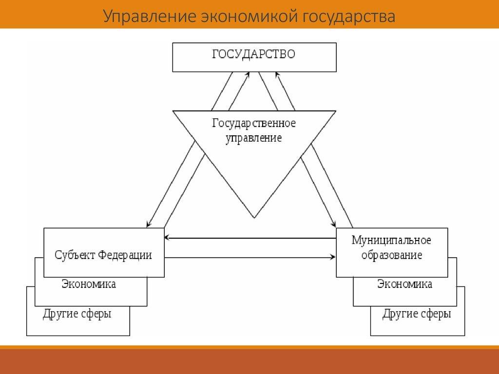 Управление экономикой
