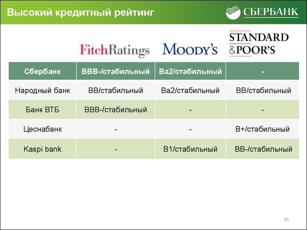 Ценности банка Сетелем
